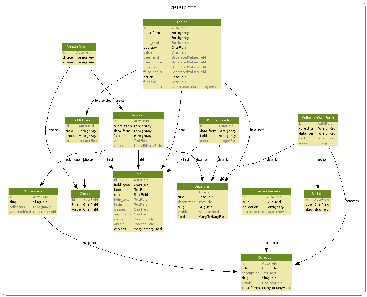 Model       Diagram        djangodataforms 02 documentation